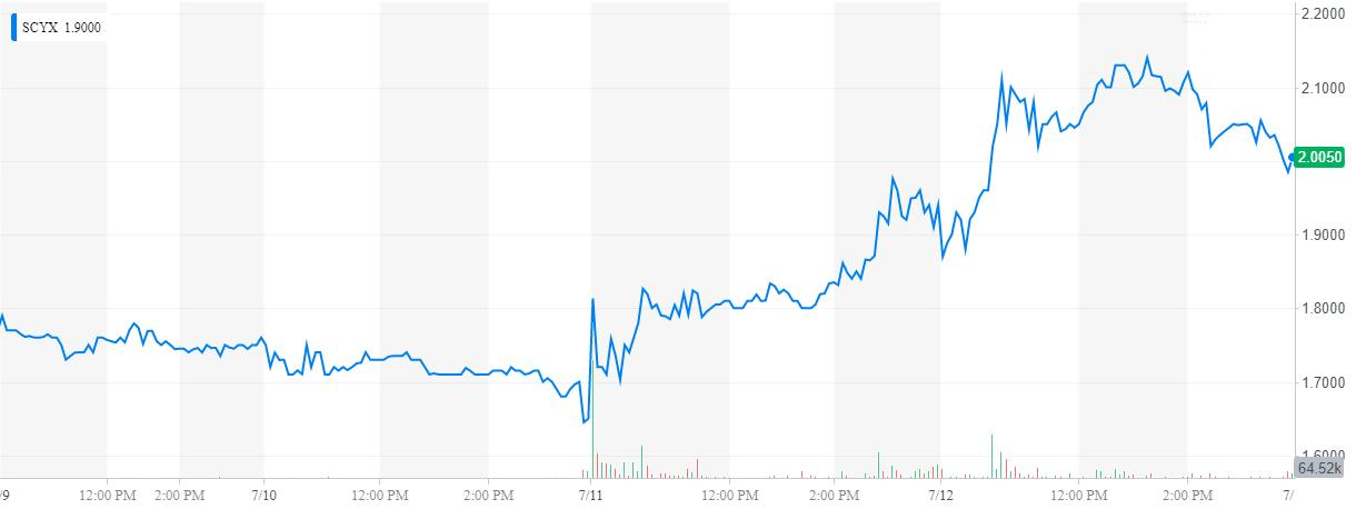 SCYX / SCYNEXIS, Inc. - Stock Insider Trading - Fintel.io
