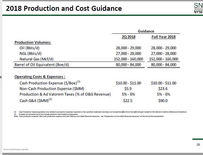 Sanchez Energy Profit Progress Sanchez Energy Corporation Nysesn