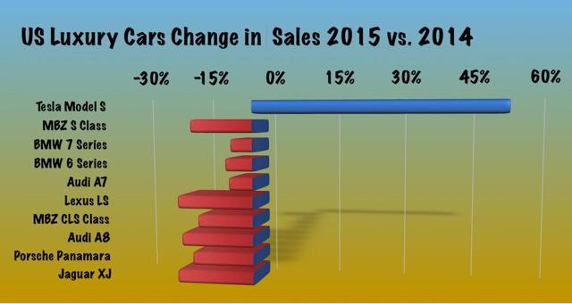 Luxury segment change in sales 2014-15
