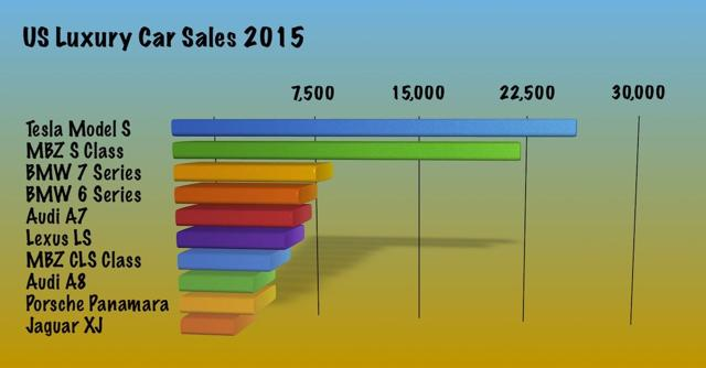 2015 US Luxury car sales