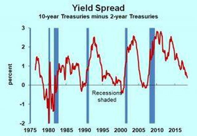 Recession  >> The Yield Curve As Recession Predictor Should We Worry Today