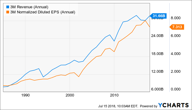 3M Shares Are Getting Interesting Again - 3M Company (NYSE