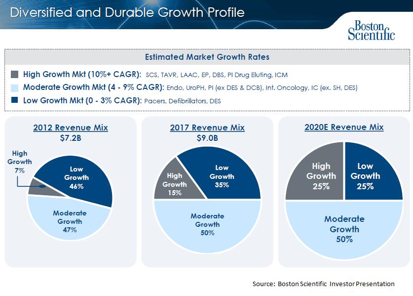 boston market revenue