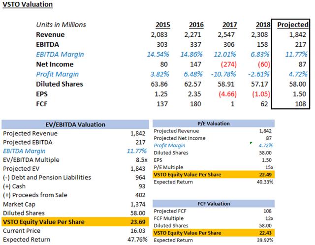 Valuation + Model