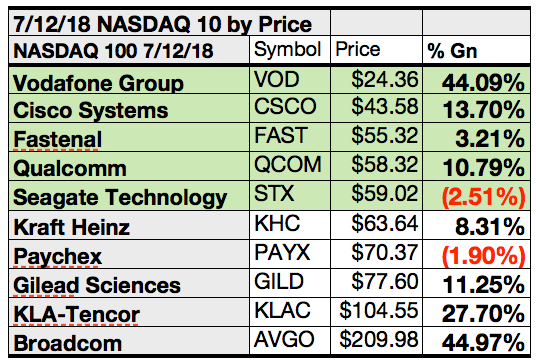 Your 52 Top Yield Upside And Net Gain Nasdaq Stocks For July