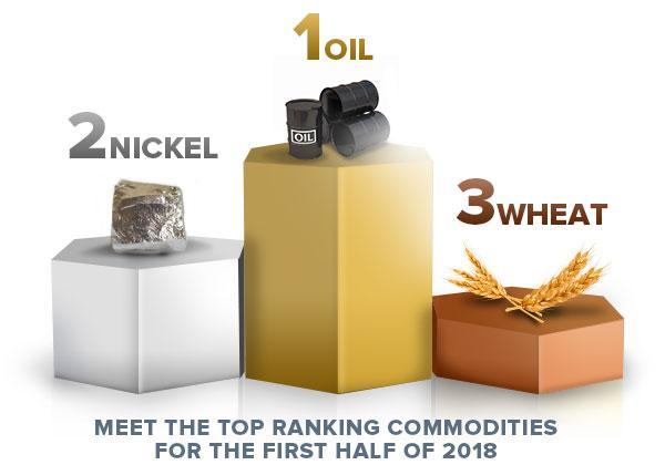 meet the top ranking commodities for the first half of 2018