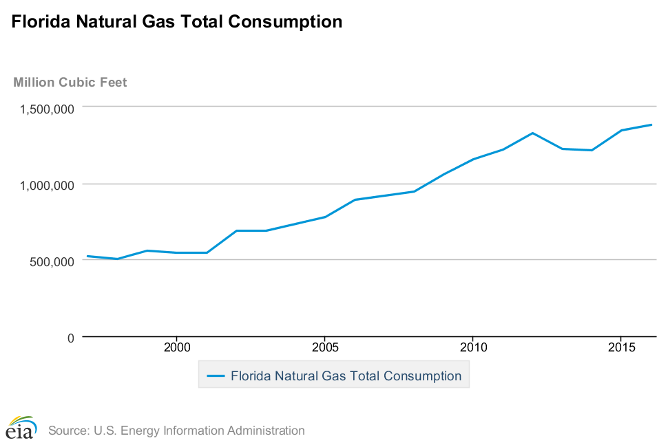 Arkansas Natural Gas Utilities