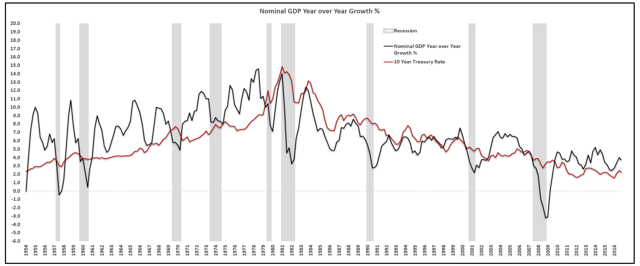 Growth and inflation