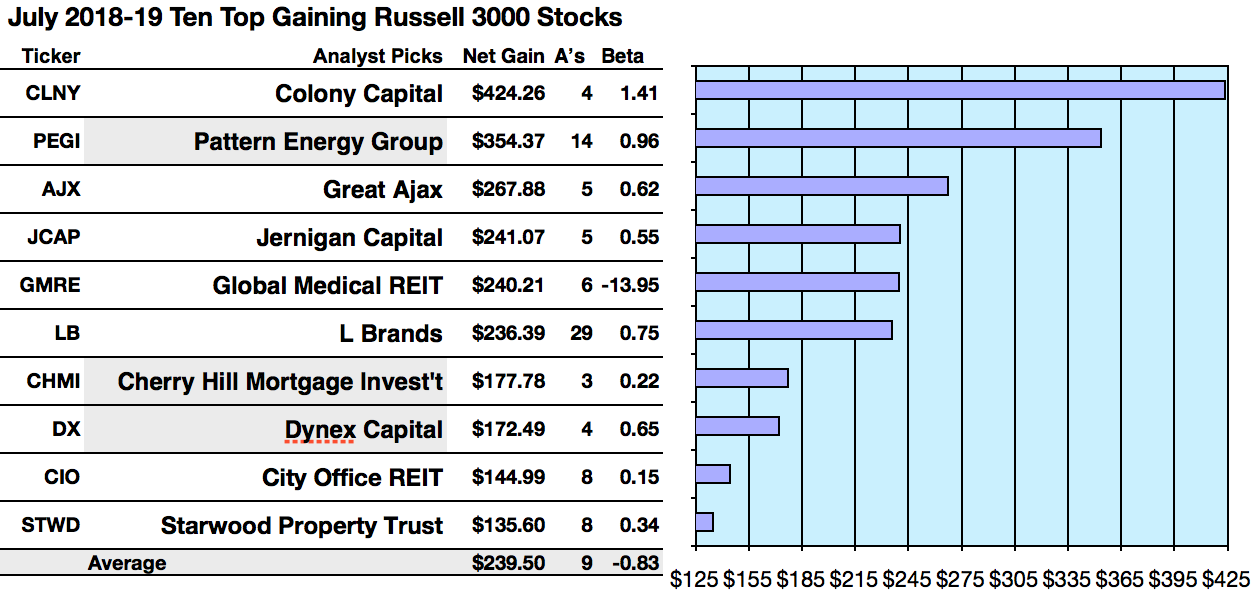 5 Russell 3000 Top Dogs Fetch 24 Net Gains Per Brokers To July