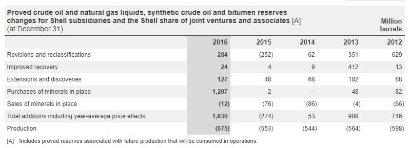 Shell To Become A Renewable Energy Company? - Royal Dutch