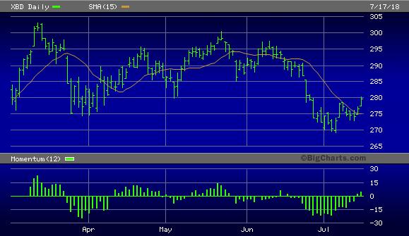 NYSE Arca Securities Broker/Dealer Index