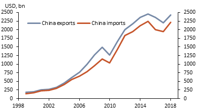 076a7e3e3 Chart 1  China Exports and Imports of Goods and Services
