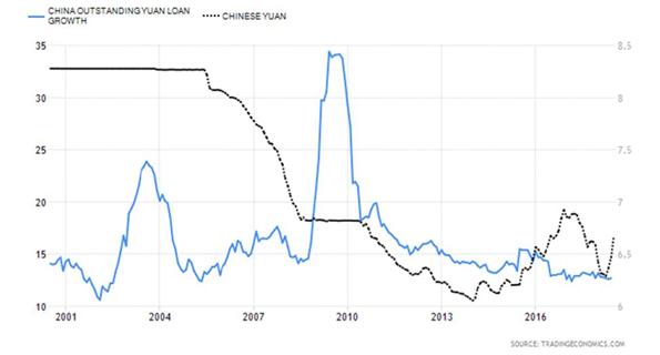 Deflating Chinese Credit Bubble Chart