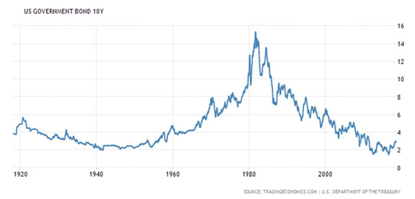 One Hundred Years of the United States Ten Year Government Bond Chart