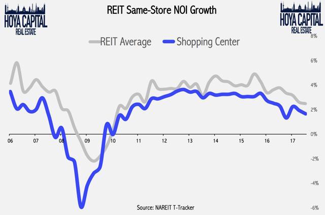 REIT same-store NOI