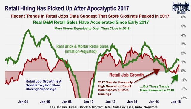 retail hiring