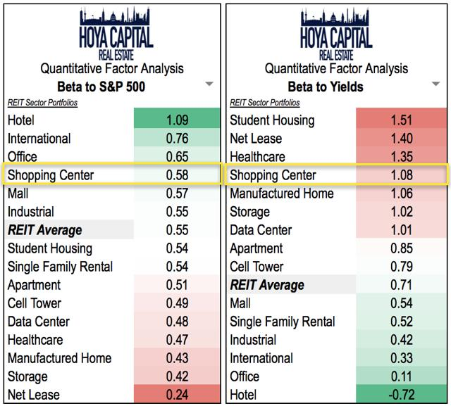 income REITs retail