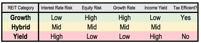yield REITs