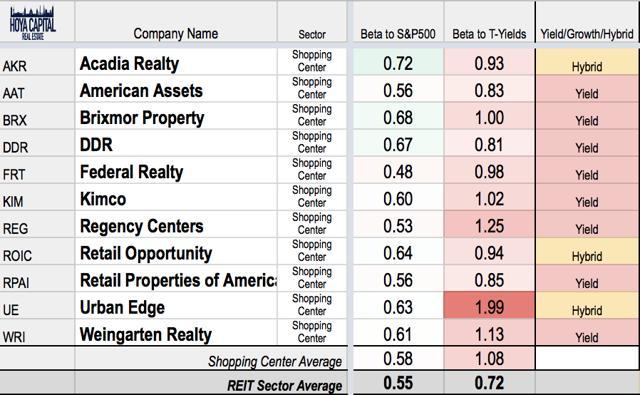 shopping center REIT interest rates