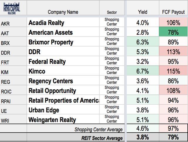 shopping center REIT yields