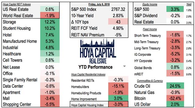 REIT performance