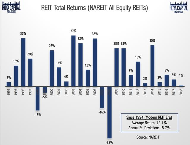 REIT total return
