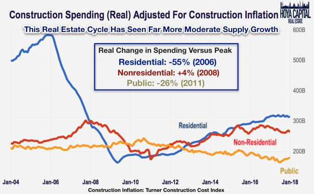 real construction spending