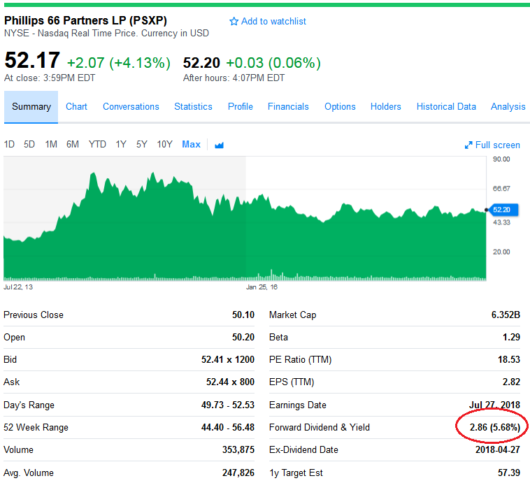 Yahoo Quote: Phillips 66 Partners: One MLP Worth Holding?