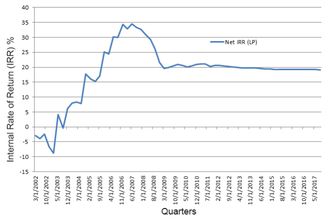 Benchmark Internal Rate of Return (NYSE:<a href='https://seekingalpha.com/symbol/IRR' title='Voya Natural Resources Equity Income Fund'>IRR</a>): Global Buyout and Growth Equity