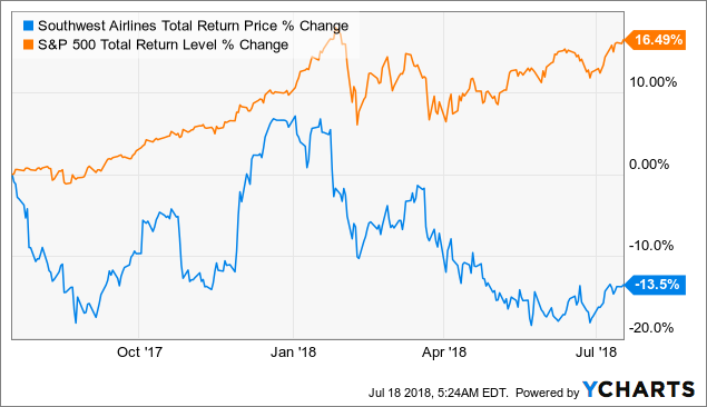 5 Reasons Both You And Berkshire Should Buy Southwest Airlines