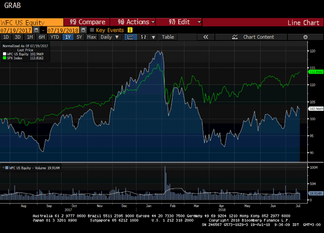 Wells Fargo Shares Underperforming