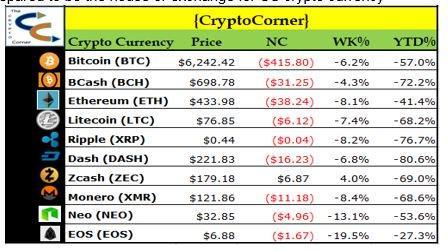 CryptoCorner Recap