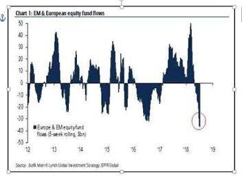 EM & European equity fund flows