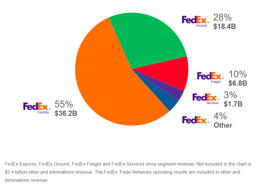Is The Market Too Cautious On Fedex Fedex Corporation Nysefdx