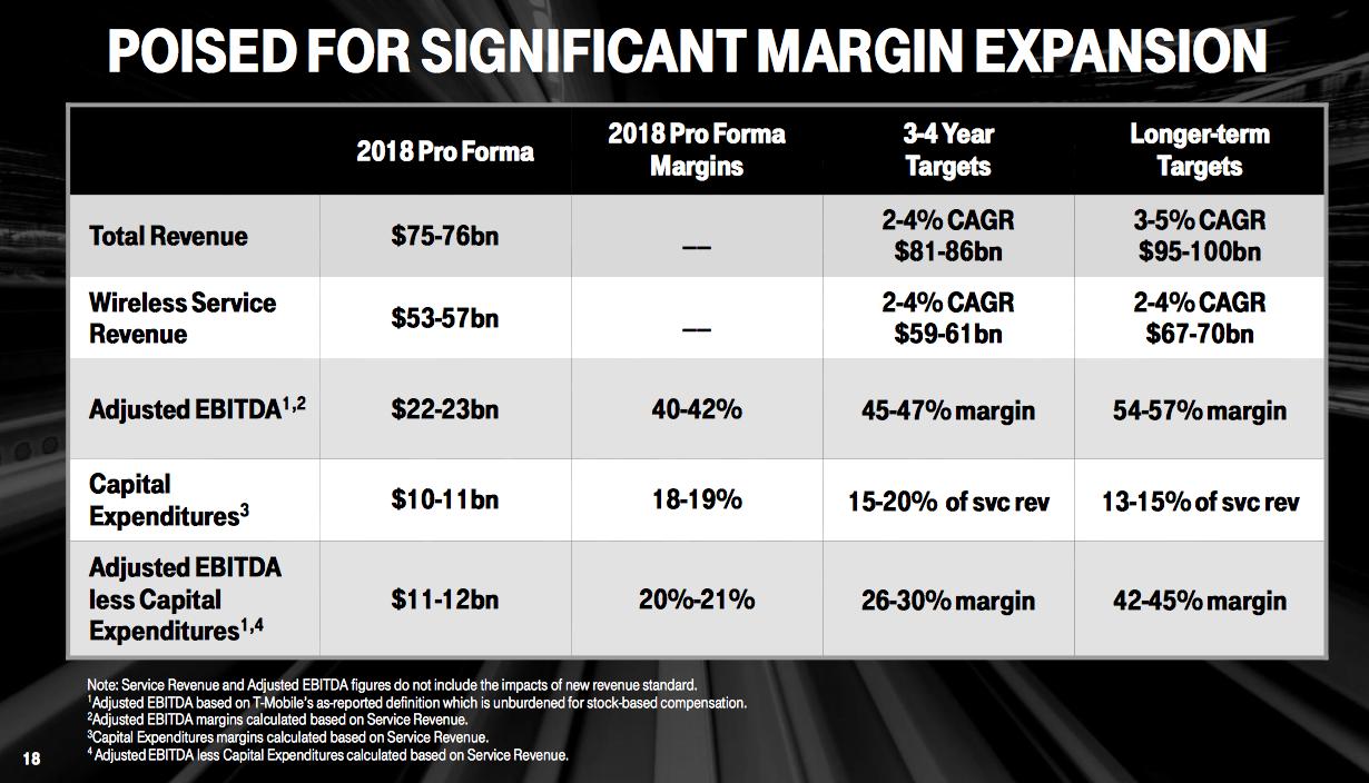 Sprint Merger Risk Remains Sprint Corporation Nyses Seeking