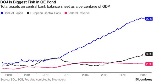 Central Bank Balance Sheet as Pct of GDP