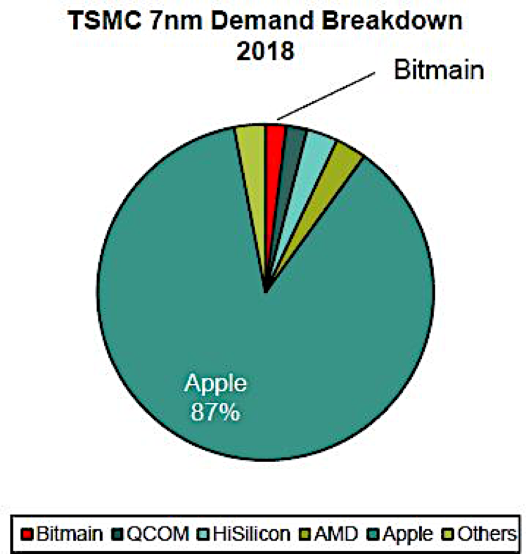 TSMC expects 7nm chips to account for 20% of its 2019 revenues : Amd
