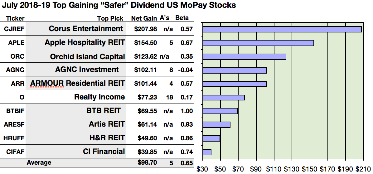 Best Dividend Stock 2019 Here Are 23 'Safer' U.S. Monthly Paid Dividend Stocks Out Of 89