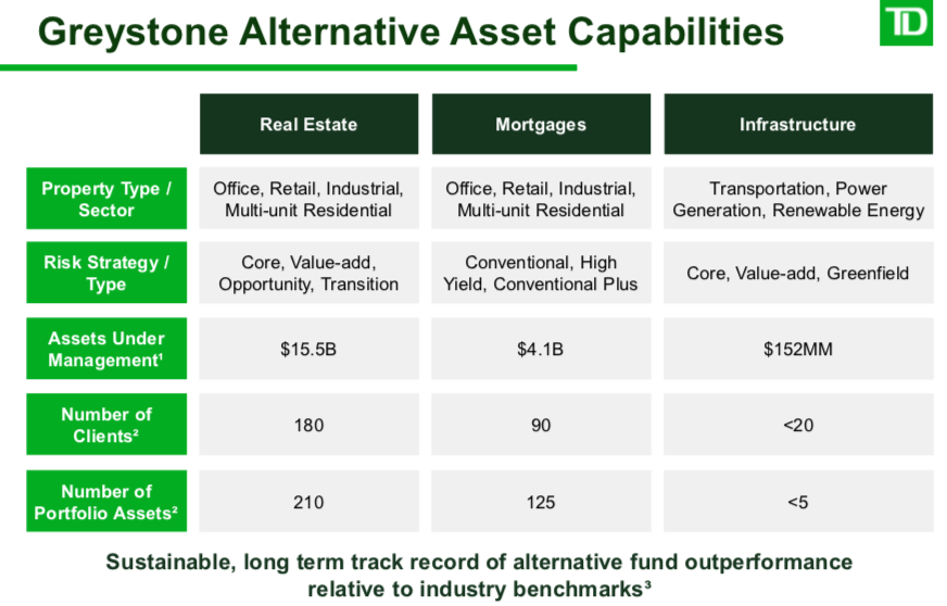 TD Bank: Greystone Acquisition Will Provide A Vehicle To Grow In