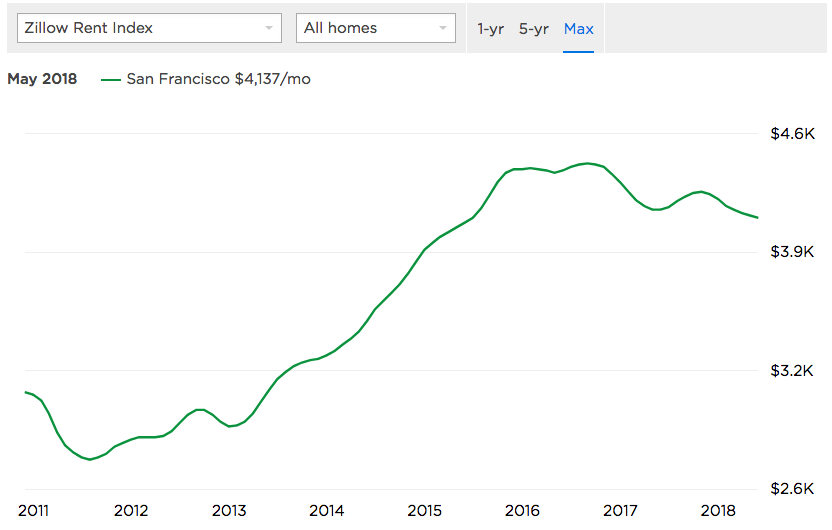 How Irresponsible Mortgage Lenders Created A Second Housing Bubble
