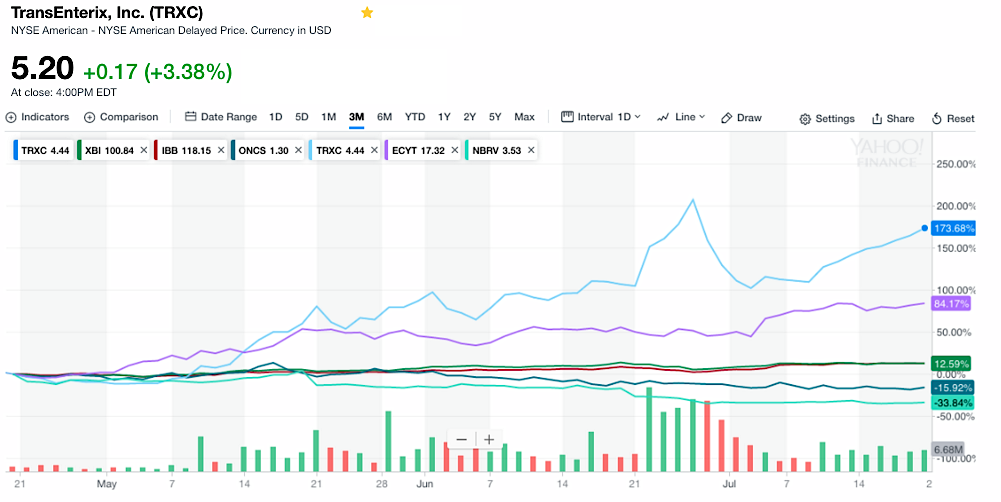 Rounds Report: TransEnterix Caught A Break On A Down Day