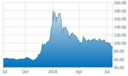 Global CAnnabis Stock Index 1- Year