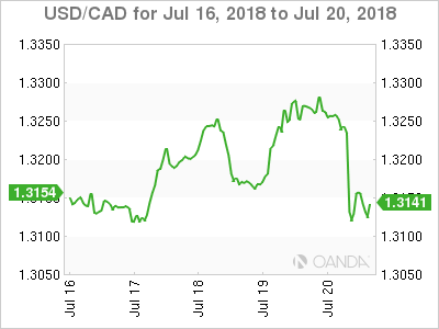 Canadian dollar weekly graph July 16, 2018