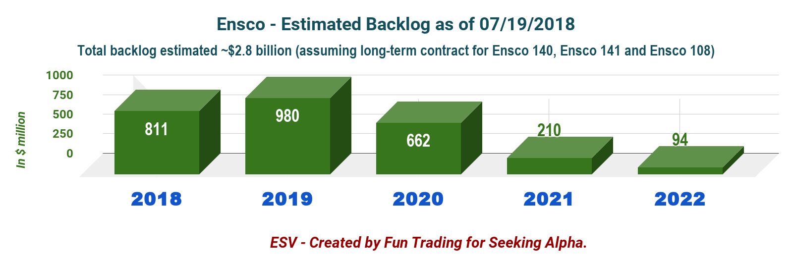 Ensco Fleet Status And Backlog Analysis Plc Nyseesv Description Standby Ups Diagrampng Remaining For 2018 Is About 811 Million The Most Important Segment Still Jack With 143 Billion In Contract