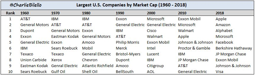 Is It Normal For The Top 5 Companies In The Sp 500 Index To Be