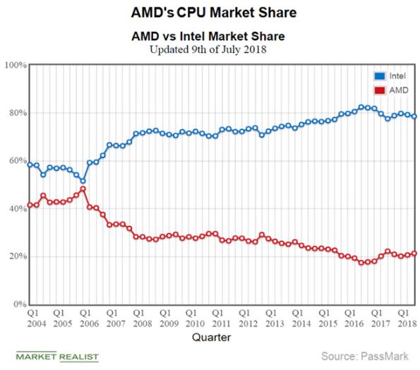 The Big Short Of 2018 - Advanced Micro Devices, Inc  (NASDAQ