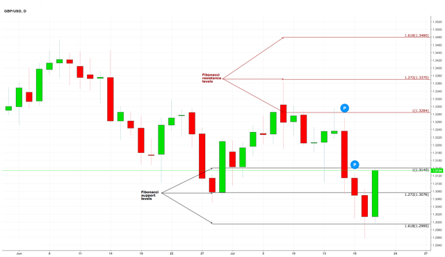 GBP/USD Daily Chart