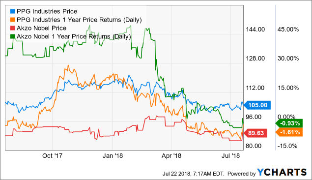 PPG Industries: Walking Away From Akzo Nobel Was A Very