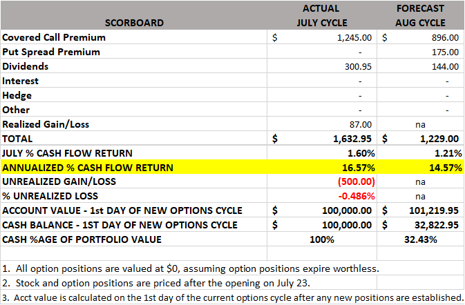 Put option after dividend strategy