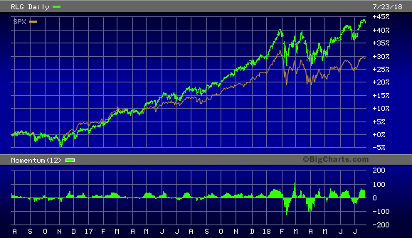 Russell 1000 Growth Index vs. S&P 500 Index